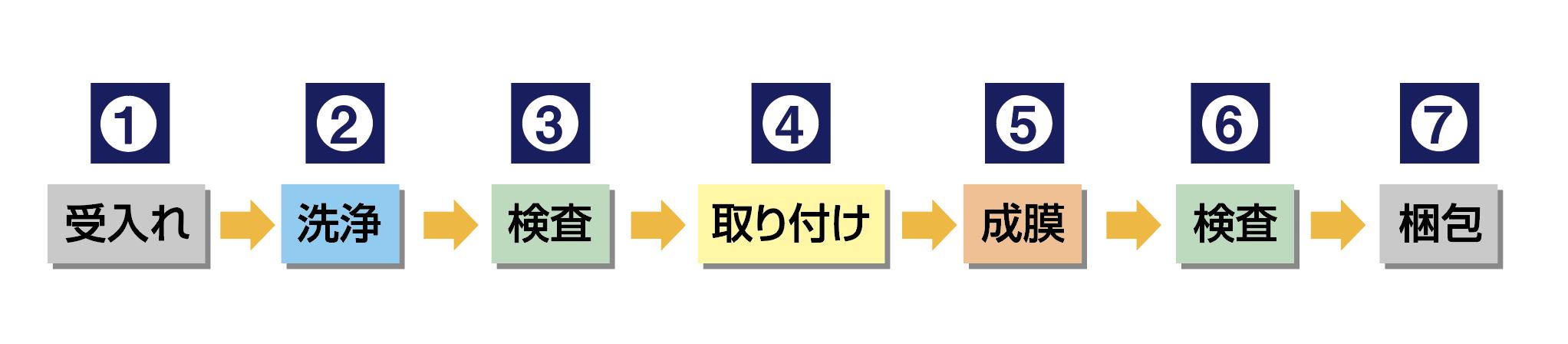 作業工程図